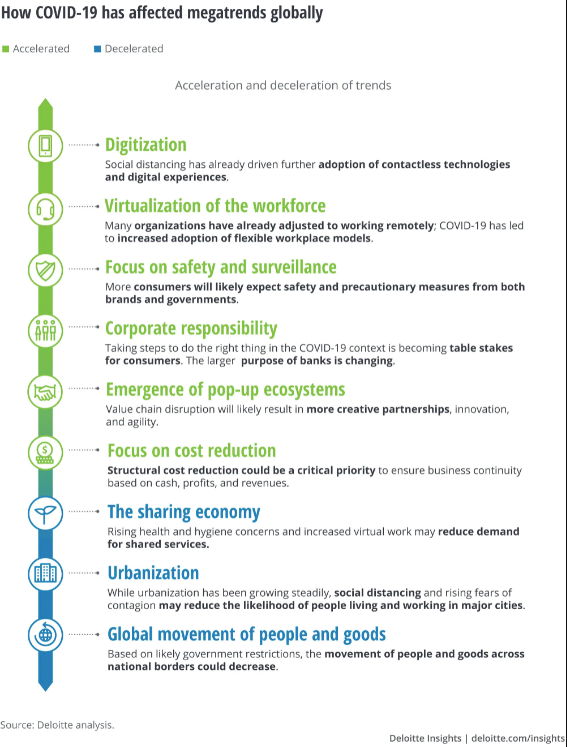 How Covid-19 affected banking and megatrends globally.